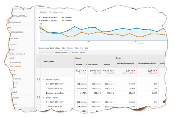 Google Analytics - SEO - Internet Marketing